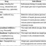 Medications Mean For Typeface 2 Diabetes - Diabetes Medication Side Effects