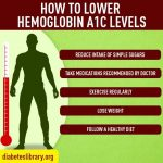 Area Unit You On Risk? - Does Losing Weight Lower A1c