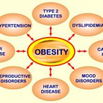 Reason #2 - Why obesity is a Disease