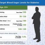 Blood Sugar Levels & Ranges (Low, Normal & High) Chart