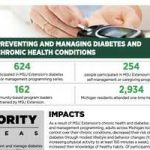 Preventing and managing diabetes and chronic health conditions - Food &  Health