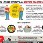 Type 2 diabetes: Lose 10-15 kg weight and reverse diabetes, says study by  UK scientists | India News - Times of India