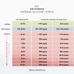 A1c chart: Test, levels, and more for diabetes