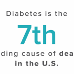 Type 2 diabetes statistics: Facts and trends