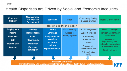 Disparities in Health and Health Care: 5 Key Questions and Answers | KFF