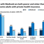 What is Medicaid's Impact on Access to Care, Health Outcomes, and Quality  of Care? Setting the Record Straight on the Evidence – Issue Brief | KFF