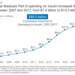 How Much Does Medicare Spend on Insulin?   KFF
