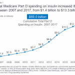 How Much Does Medicare Spend on Insulin? | KFF