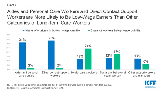 COVID-19 and Workers at Risk: Examining the Long-Term Care Workforce | KFF