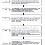 A conceptual framework for developing an effective nutrition education... |  Download Scientific Diagram