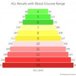 Autoimmune Protocol | Review for Type 1 Diabetic - Flawed yet Functional