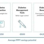 The Per Person Yearly Cost of Having Type 2 Diabetes