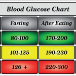 Blood Sugar Chart   What is Normal Blood Glucose?   Lark Health