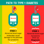 New Classification System of Type 1 Diabetes - Growing Up Healthy