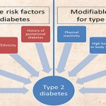 Causes of Type 2 Diabetes - Risk Factors, Diagnosis And Symptoms