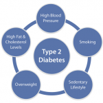 What causes diabetes type 2? – All About Diabetes Type 2