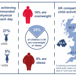 Childhood obesity and inactivity – a lifelong problem? - Research Matters