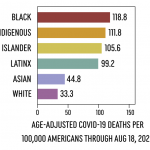 Racial Disparities in COVID-19 - Science in the News