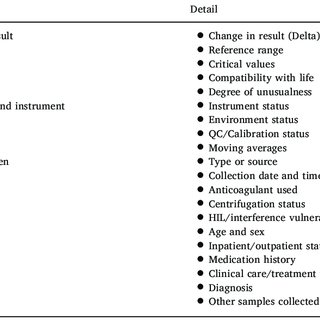 PDF) Autoverification of test results in the core clinical laboratory