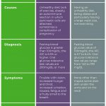 Difference Between Diabetes and Insulin Resistance | Difference Between