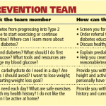 Tips to Prevent Type 2 Diabetes - Learning About Diabetes   Diabetes  Self-Management