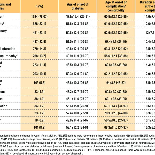Frequencies of diabetic complications and comorbidities among type 2... |  Download Table