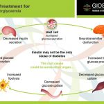 Stem Cell Therapy for Diabetes Type 2, Treatment for Diabetes Type II in  India