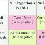 Type I Error and Type II Error- Definition, 10 Differences, Examples |  Microbe Notes