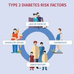 Home Diabetes prevention Print Email Details Written by Lorenzo Piemonte  Category: About diabetes Published: 17 May 2018 Hits: 364383 At present,  type 1 diabetes cannot be prevented. The environmental triggers that are  thought to generate the process ...