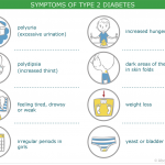 What are the signs and symptoms of type 2 diabetes?