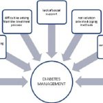 Model: the factors affecting diabetes management of young adults with... |  Download Scientific Diagram