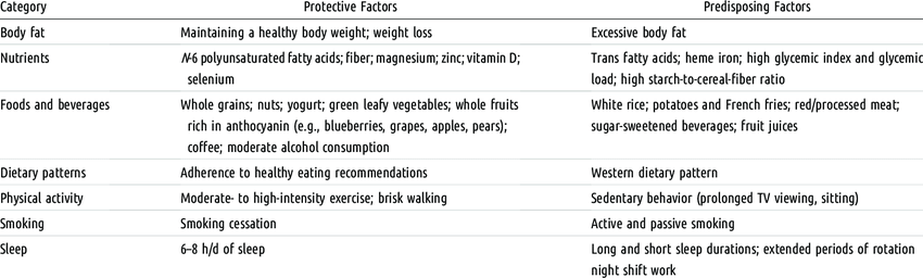 Role of Lifestyle Factors in Type 2 Diabetes Risk: The Nurses' Health... |  Download Table