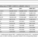 The incidence of type 2 diabetes mellitus in the Korean population aged...  | Download Table