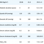 The results of variables in type 2 diabetic patients | Download Table