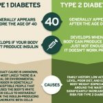 Which is More Worse Type 1 or Type 2 Diabetes? - Diabetes Self Caring