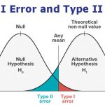 Type I Error and Type II Error- Definition, 10 Differences, Examples    Microbe Notes