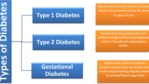 Cure Your Diabetes specially type ii diabetes treatment and type 2 diabetes  treatment : Diabetes type 1 and type 2 definition and facts