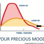 Blood Sugar Levels Archives - Low Glycemic Happiness