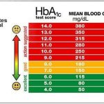 A1C Levels And What They Mean - Diabetic Live