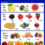 Are Fruits Good For Diabetics