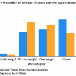 NACCHO Aboriginal Health and Obesity : Should Doctors be taught how to  discuss their patients' excess weight ? | NACCHO Aboriginal Health News  Alerts
