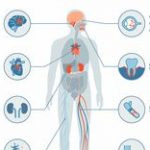Type 2 Diabetes: Signs, Symptoms, and Complications