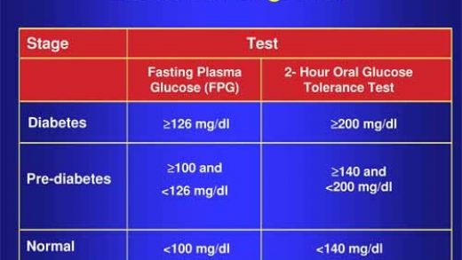 Your Blood Sugar Level: Why It is Important to Know | Healthy Living  Australia