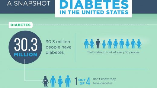 Diabetes In The United States - A Snapshot - DeeveFit Blog