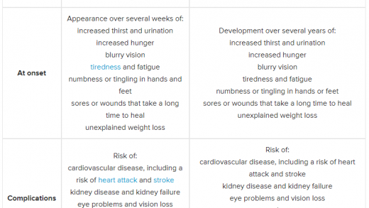 What's The Difference Between Type 1 And Type 2 Diabetes? | Westchester  Health Blog