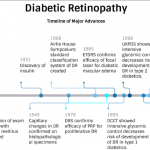 Map your learning | Control of Diabetic Retinopathy