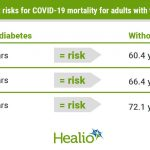 Type 2 diabetes 'disproportionately' affects COVID-19 mortality risk in  middle-aged adults