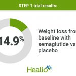 Weekly semaglutide injection associated with substantial weight loss in  obesity