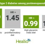 Insulinemic and inflammatory diets increase type 2 diabetes risk for  postmenopausal women