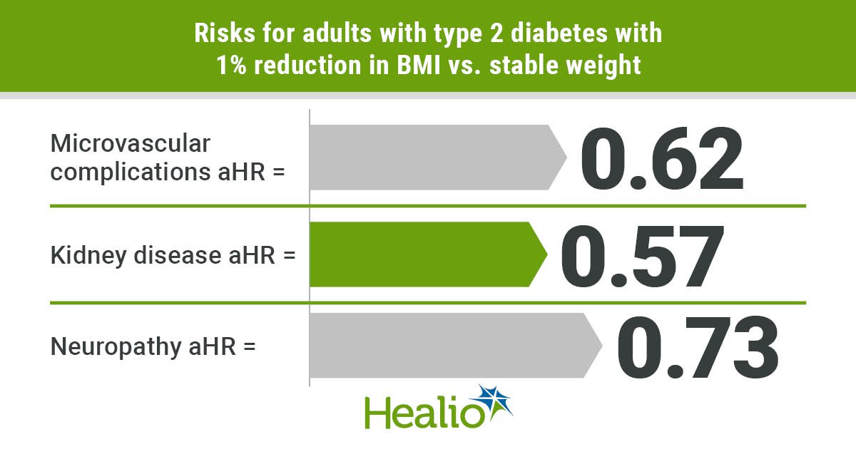 Weight loss mitigates risks for microvascular complications in type 2  diabetes